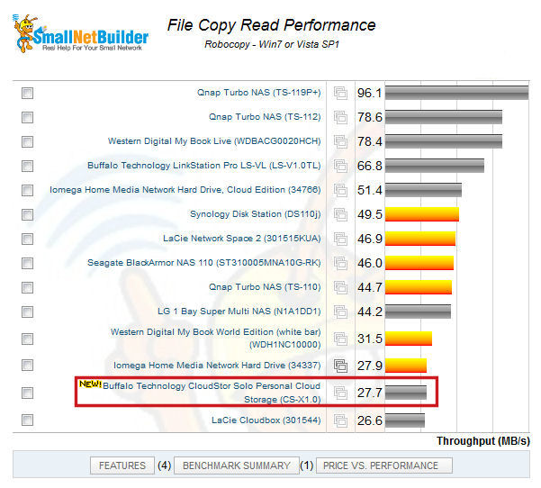 CloudStor Solo read performance ranking