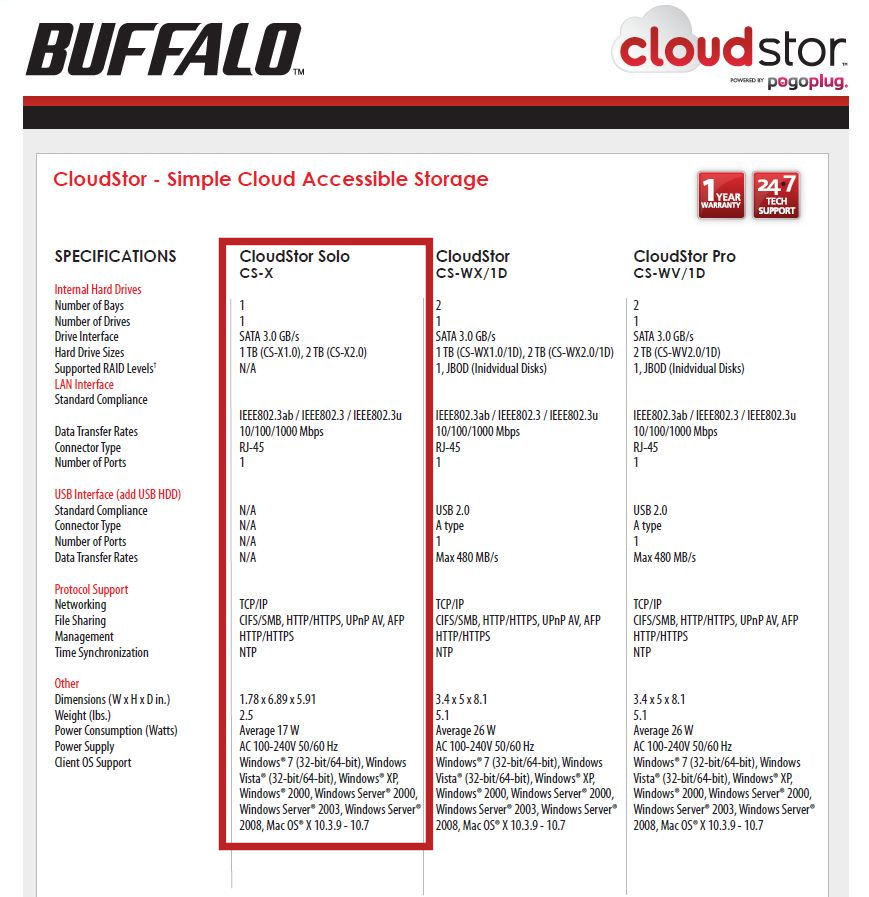 Buffalo CloudStor product comparison