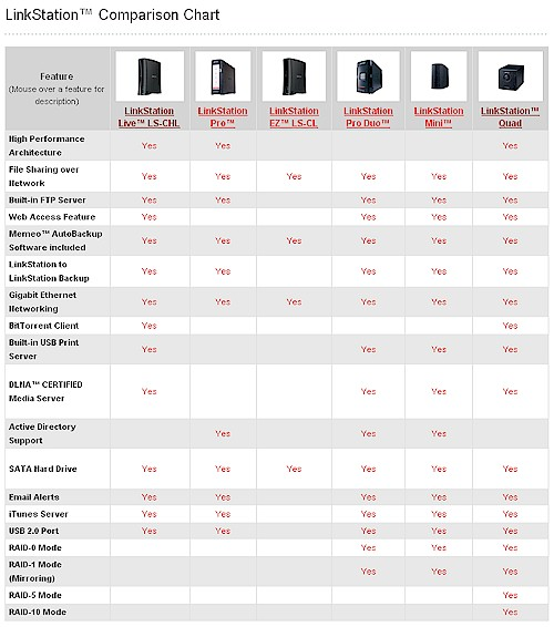 Buffalo Technology LinkStation Comparison Chart
