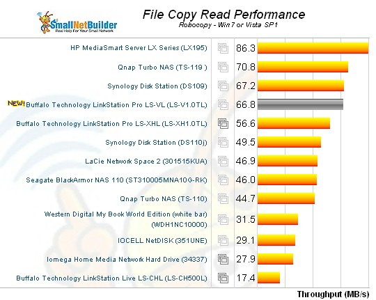 Buffalo LinkStation LS-V1.0TL Windows File Copy Read comparison