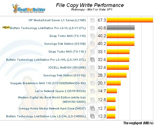 Buffalo LinkStation LS-V1.0TL Windows File Copy Write comparison