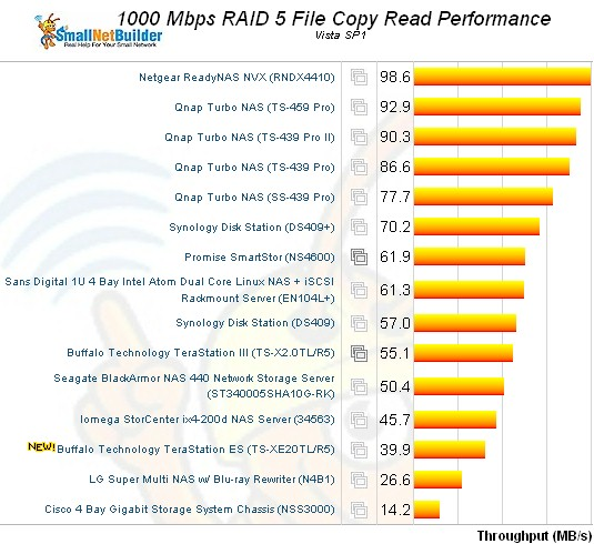 RAID 5 Filecopy read ranking