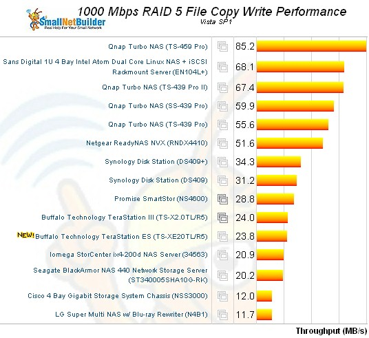 RAID 5 Filecopy write ranking