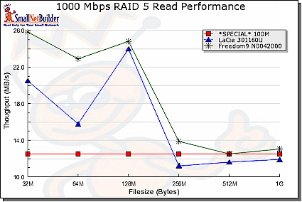 Gigabit Read performance comparison