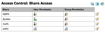 Share Access Control