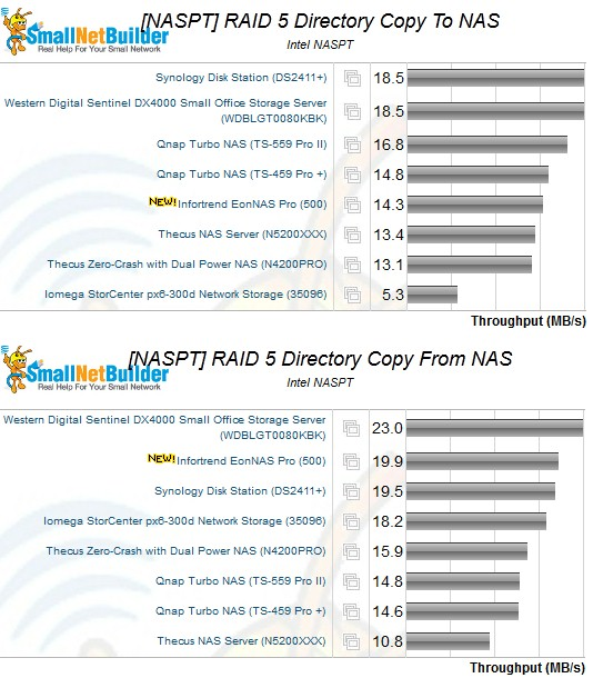RAID 5 NASPT directory copy performance comparison
