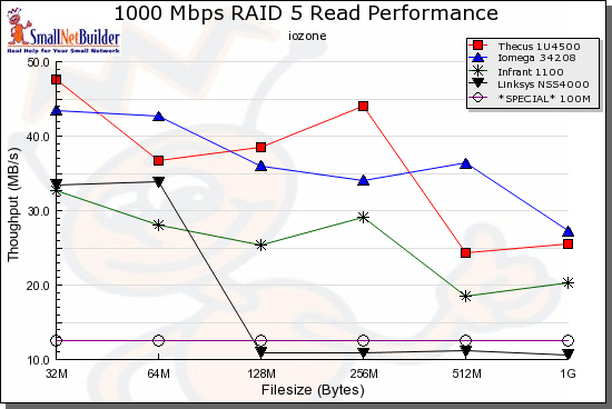 RAID 5 Read comparison, rackmounts - 1000 Mbps LAN