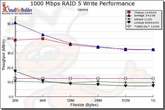 RAID 5 Write comparison, rackmounts - 1000 Mbps LAN