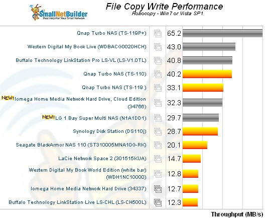 File Copy Write Comparison - single bay NASes