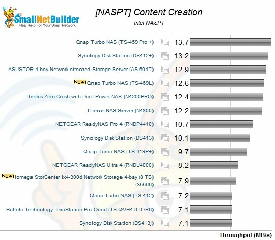 Intel NASPT Content Creation Benchmark - 4 drive NASes, RAID 0
