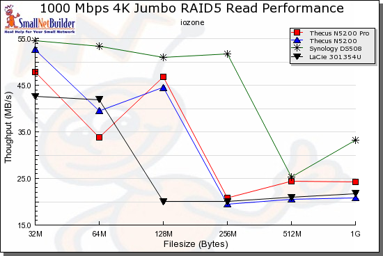 Read benchmark comparison - 1000 Mbps, 4k jumbo