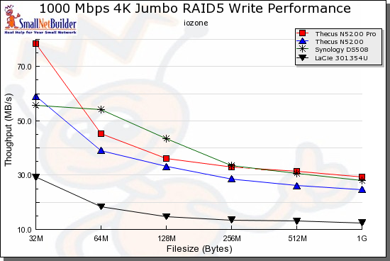 Write benchmark comparison - 1000 Mbps, 4k jumbo