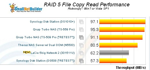 RAID 5 File Copy read Comparison
