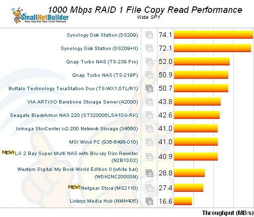 Vista SP1 File copy - RAID 1 read