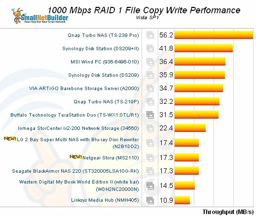Vista SP1 File copy - RAID 1 write