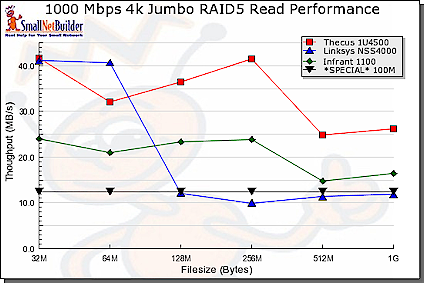 1000Mbps 4k Jumbo RAID 5 Write performance comparison