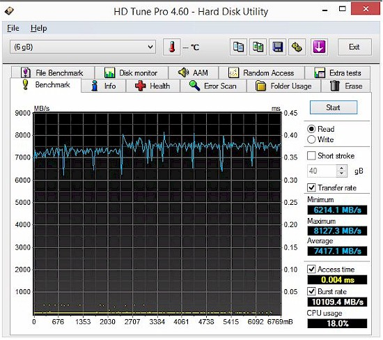 HD Tune read benchmark - Testbed RAM disk