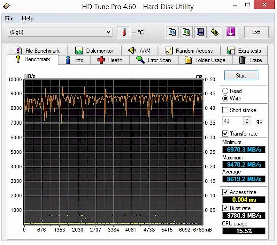 HD Tune write benchmark - Testbed RAM disk