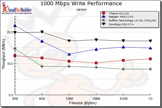 Write Performance comparison - 1000 Mbps LAN