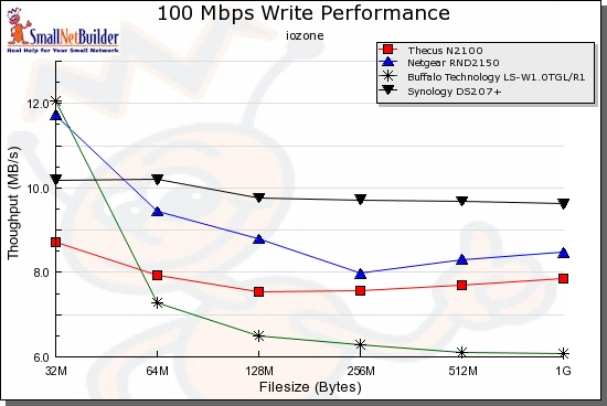 Write Performance comparison - 100 Mbps LAN