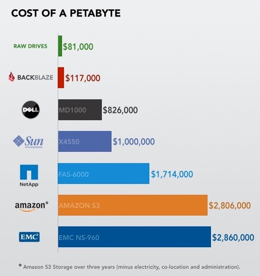 Cost of a Petabyte Chart (Courtesy of Backblaze)