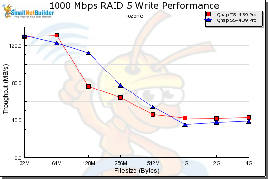 QNAP SS-439 and TS-439 RAID 5 write comparison