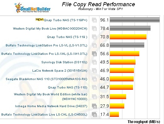 File Copy Read Comparison - single bay NASes