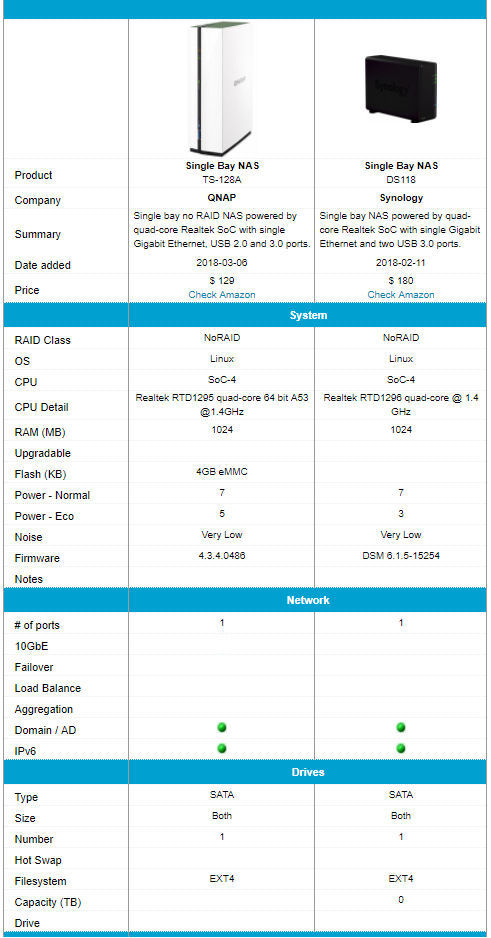 QNAP TS-128A and Synology DS118 feature comparison