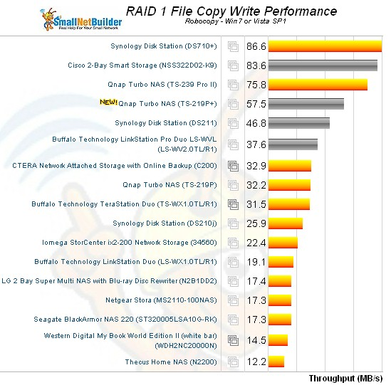 File Copy Write Comparison - dual bay NASes