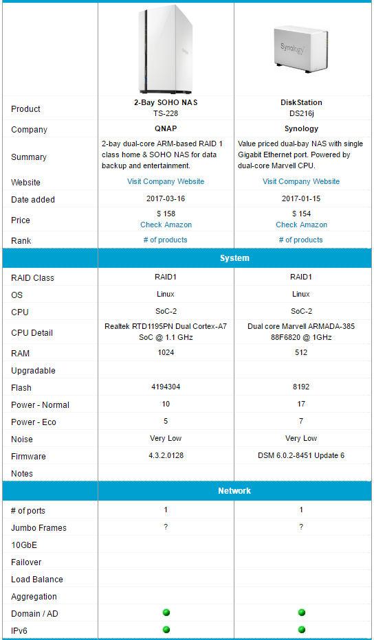 QNAP TS-228 SOHO NAS Reviewed - SmallNetBuilder