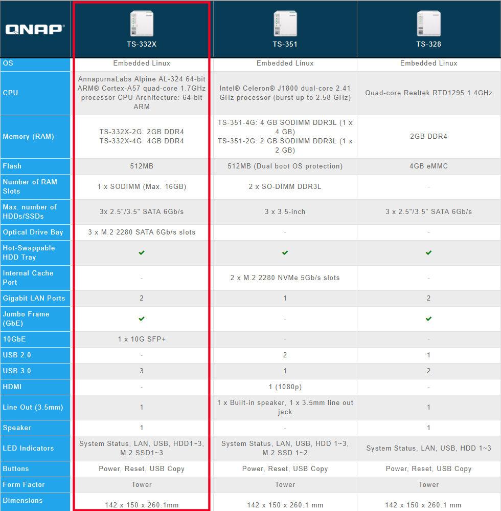 QNAP TS-332X Three Bay 10GbE NAS Reviewed - SmallNetBuilder