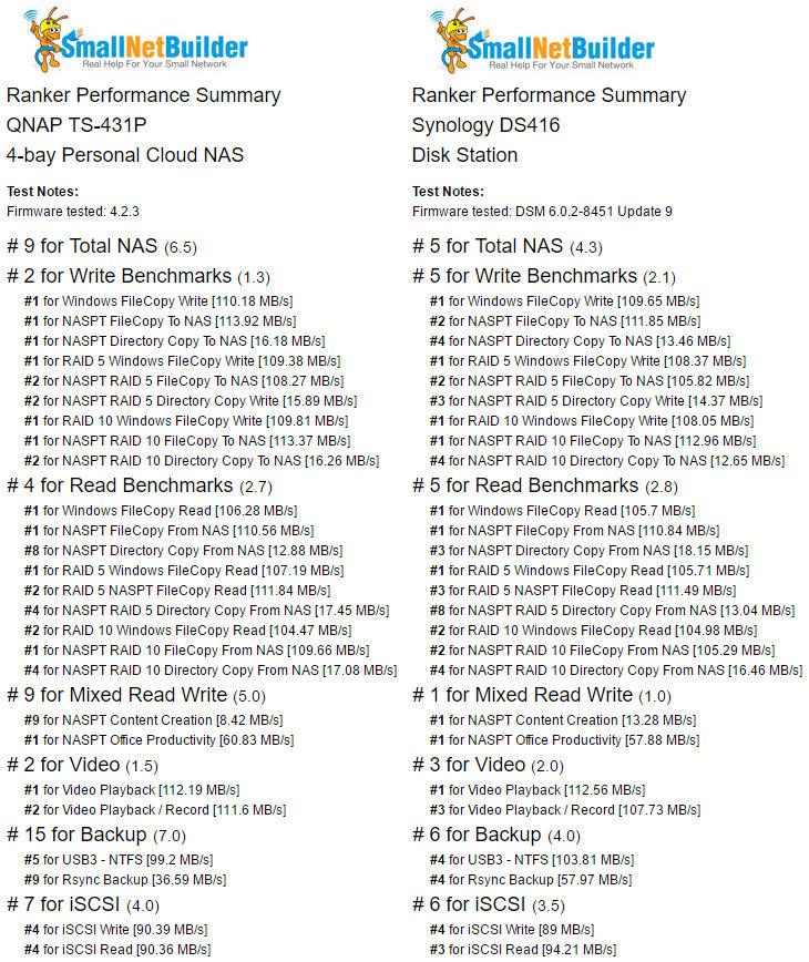 Ranker Performance Summary comparison of the QNAP TS-431P and Synology DS416