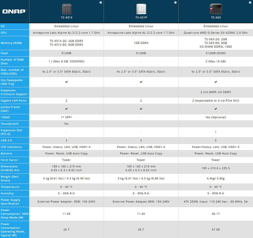QNAP TS-431X 10 GbE NAS Reviewed - SmallNetBuilder