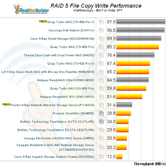 RAID 5 File Copy Write Comparison