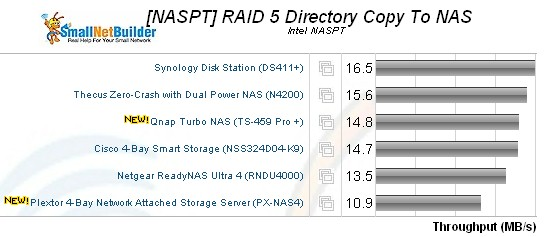 RAID 5 NASPT Directory Copy Write Comparison
