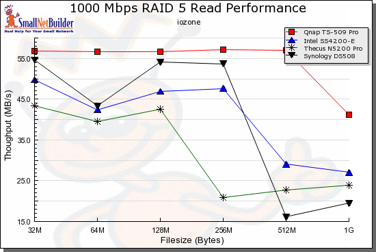RAID 5 Read competitive performance - 1000 Mbps LAN