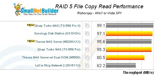 QNAP TS-559 Pro II RAID 5 filecopy read - 5 bay products