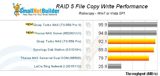QNAP TS-559 Pro II RAID 5 filecopy write - 5 bay products