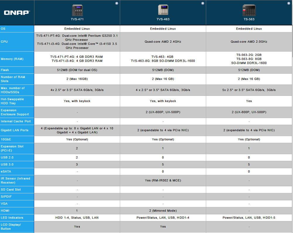 QNAP TS-563 Turbo NAS Reviewed - SmallNetBuilder