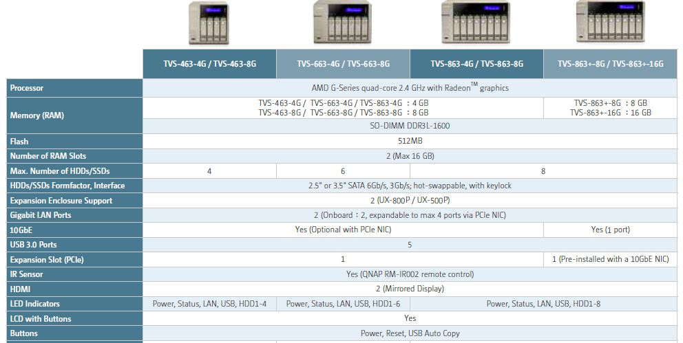 QNAP TVS-463 Golden Cloud Turbo NAS Reviewed - SmallNetBuilder