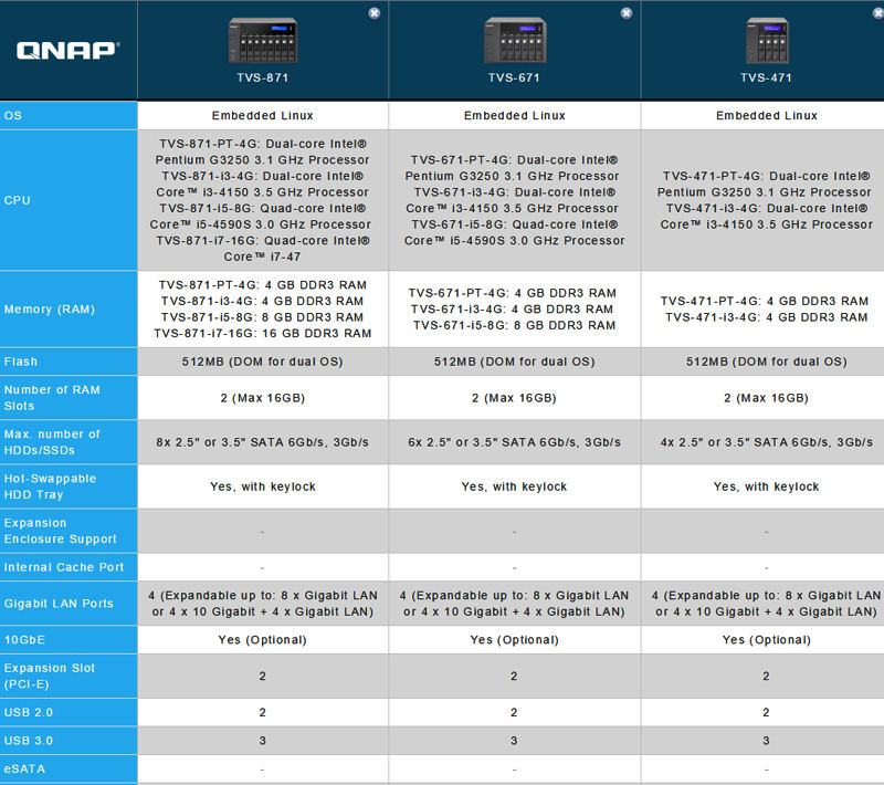 QNAP TVS-471 Turbo vNAS Reviewed - SmallNetBuilder