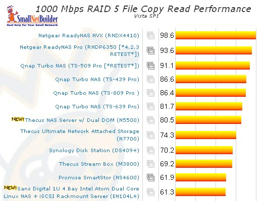 Vista SP1 File Copy - RAID 5 read