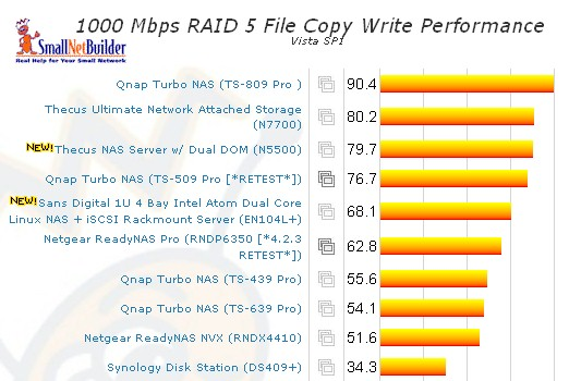 Vista SP1 File Copy - RAID 5 write