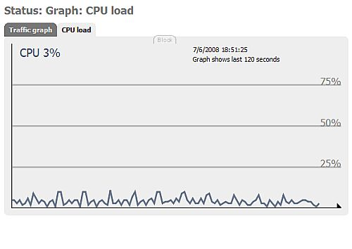 CPU usage while idle