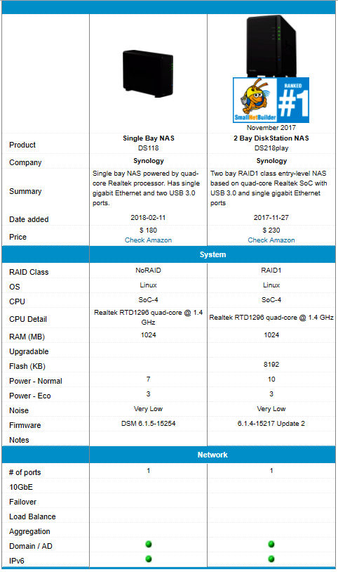 Synology DS118 and DS218play feature comparison
