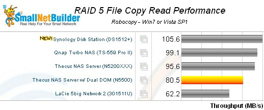 Synology DS1512+ DiskStation RAID 5 File Copy Read comparison