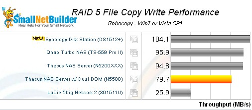 Synology DS1512+ DiskStation RAID 5 File Copy Write comparison