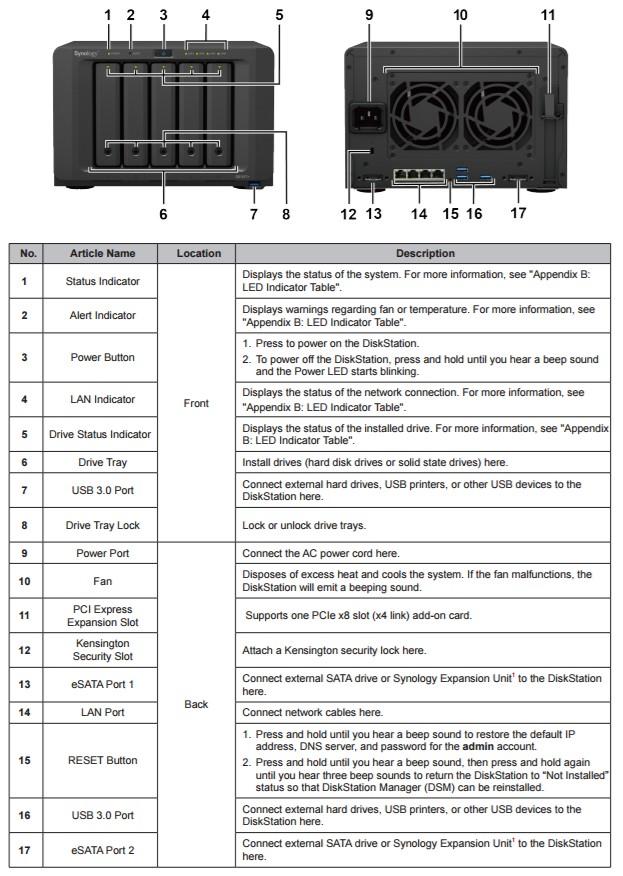 Synology DS1517+ DiskStation Reviewed - SmallNetBuilder