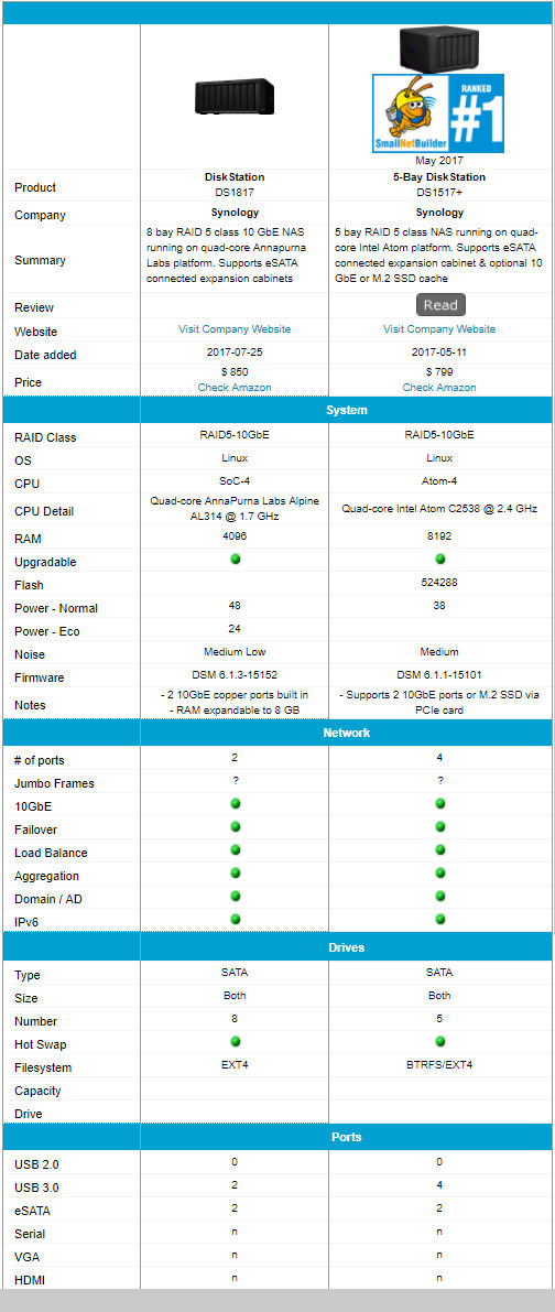 Synology DS1817 feature comparison