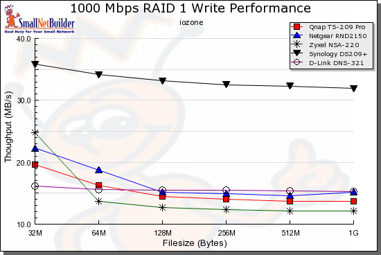Throughput vs. File Size Chart